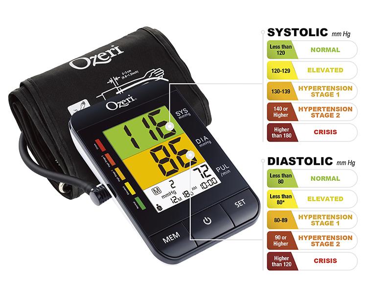 Ozeri Blood Pressure Monitors